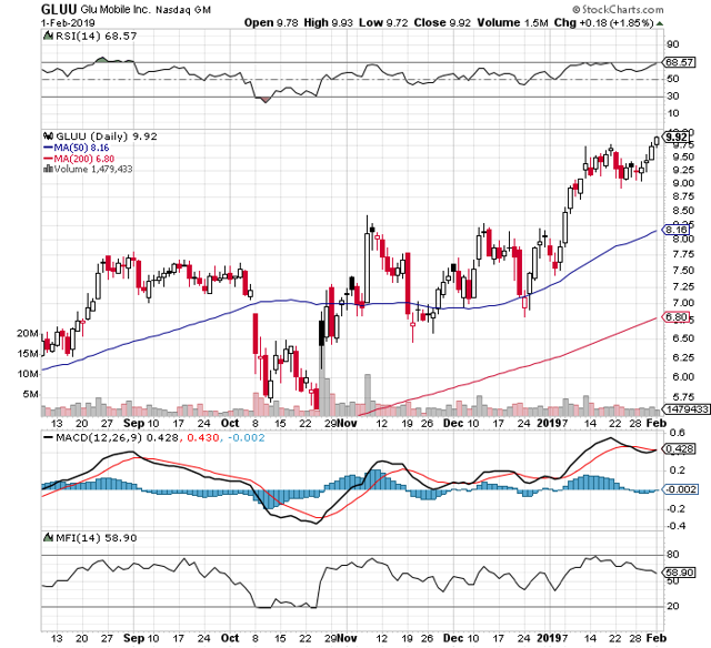 https://c.stockcharts.com/c-sc/sc?s=GLUU&p=D&b=5&g=0&i=t4213194242c&r=1549254588811
