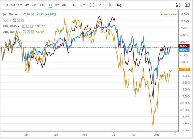 one year chart of spy ibb xbi