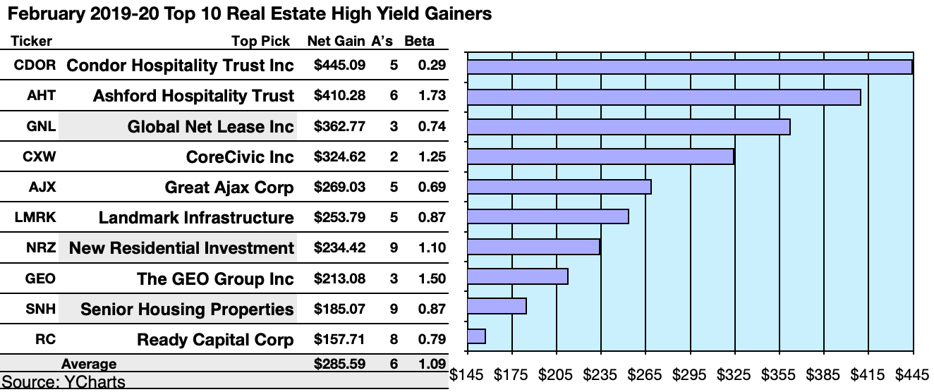 Best Real Estate Investments For 2020 Your 50 Real Estate WallStars By Yield And Target Gains For