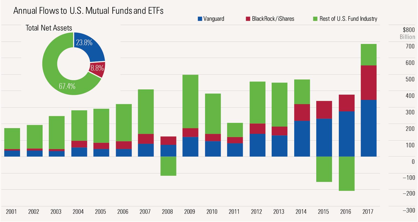 Blackrock eafe index fund