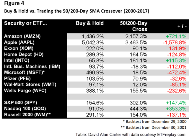 Figure 4 - Buy & Hold vs. Trading the 50/200-Day SMA Crossover