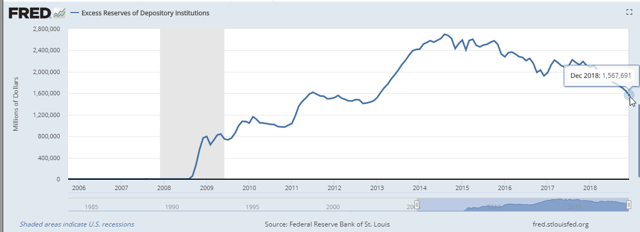 stock of excess bank reserves