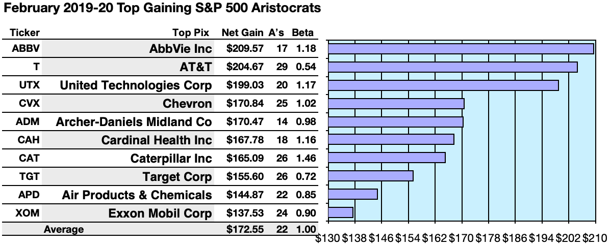 Best Investments February 2020 Your 57 Dividend Aristocrat February Scorecard From Dividend