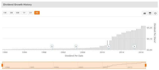 CHD - Dividend Growth History