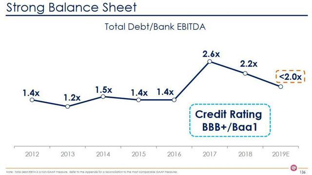 CHD - Strong Balance Sheet - February 5 2019
