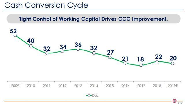 CHD - Cash Conversion Cycle - February 5 2019