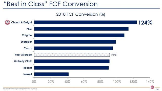 CHD - Best in Class FCF Conversion - February 2019