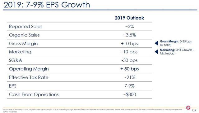 CHD - 2019: 7 - 9% EPS Growth