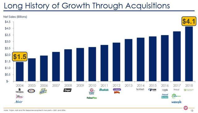 CHD - Growth Through Acquisition - February 5 2019