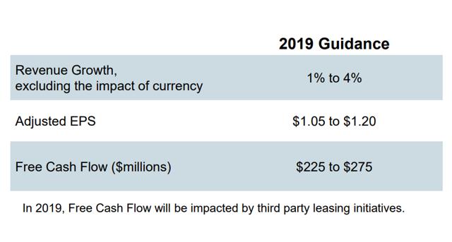 PBI 2019 guidance