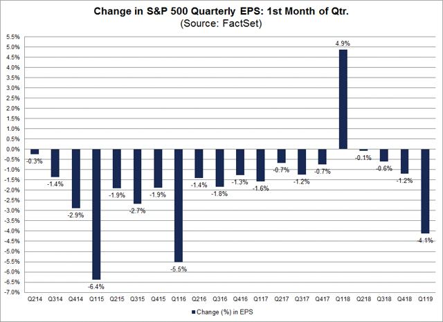 Change in S&P 500 Quarterly EPS Estimates