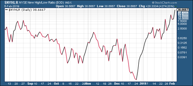 NYSE New High/New Low Ratio