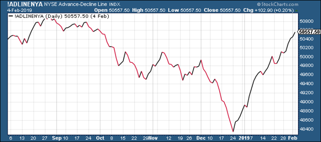 NYSE Advance-Decline Line