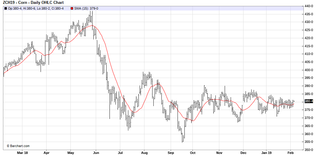 Corn's Bullish China Factor