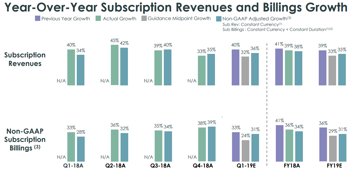 ServiceNow: Exceptional Q4 Results - ServiceNow, Inc  (NYSE