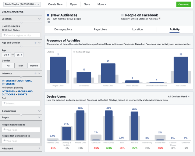 Facebook Audience Activity