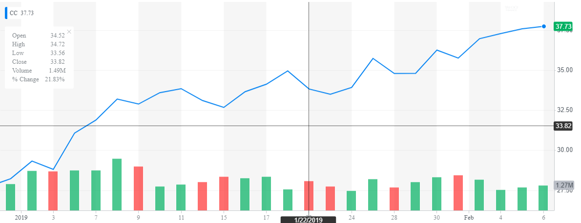 Revisiting Chemours Company - The Chemours Company (NYSE:CC