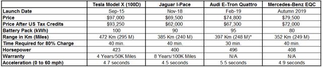 Figure-2: Electric SUV Price & Performance Comparisons