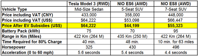Figure-5: Tesla Model 3 Versus the NIO 6 & 8--Value For Money