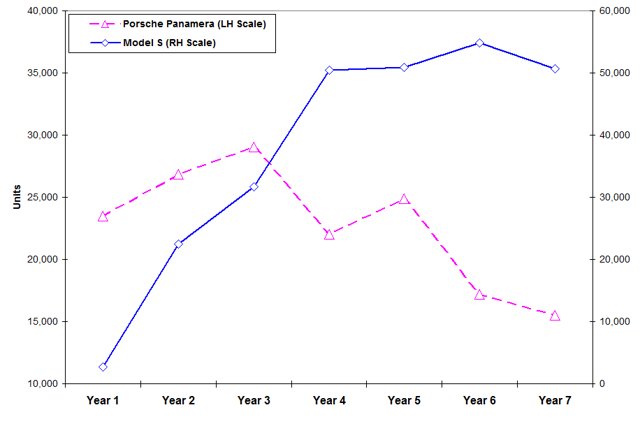 Figure-7: Porsche Panamera Sales In First Model Cycle Versus Tesla