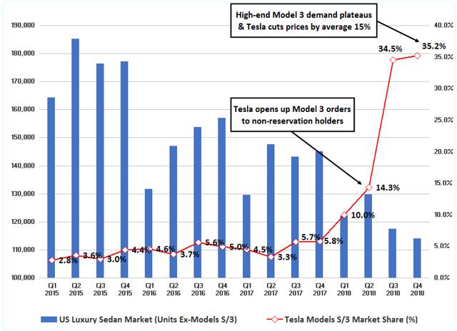 Figure-8: US Model 3 Sales May Have Peaked Last Year