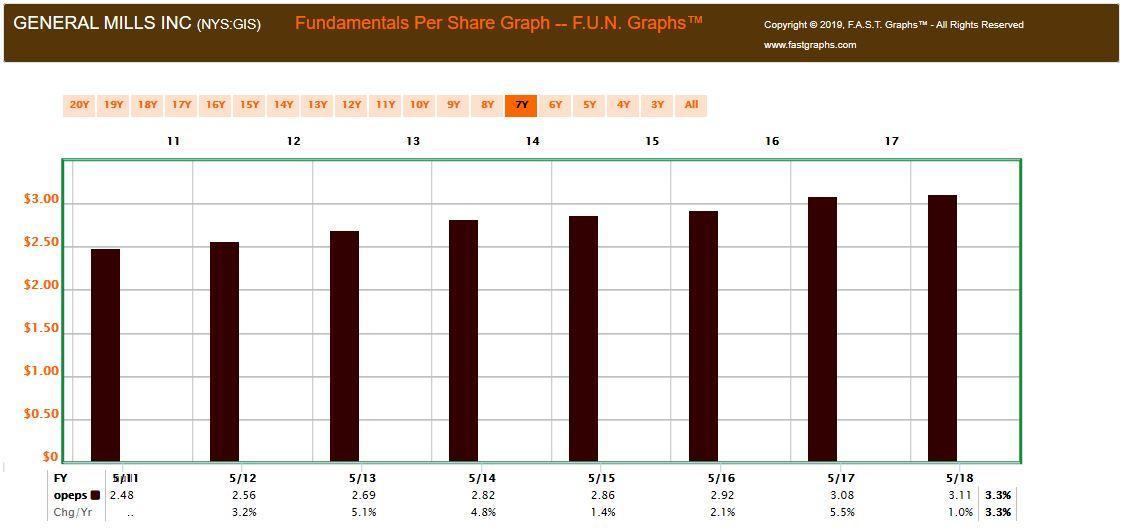 Better Consumer Staples Stock: Altria Or General Mills