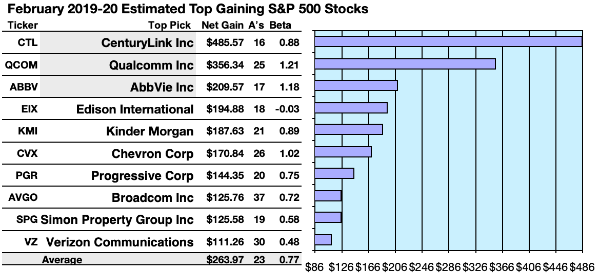 Here Are 50 Top S&P 500 Stocks For Yield, Gains, And Upside In February