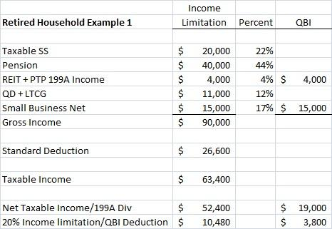 Update On The Qualified Business Income Deduction For