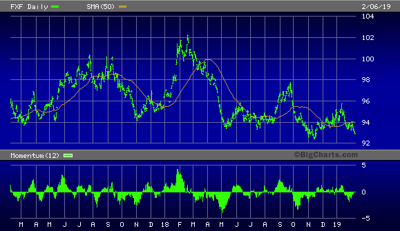 Invesco CurrencyShares Swiss Franc Trust
