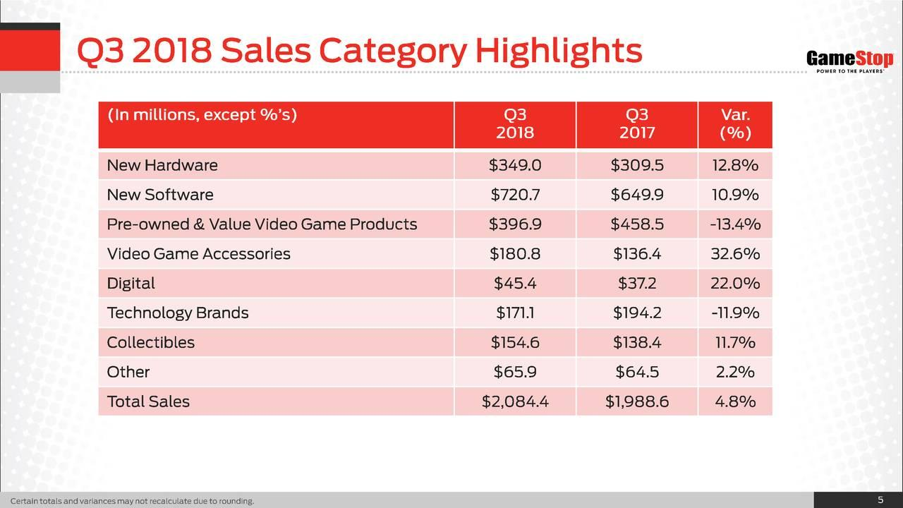 GameStop: Buyout Fail Highlights Accelerating Fundamentals Decline