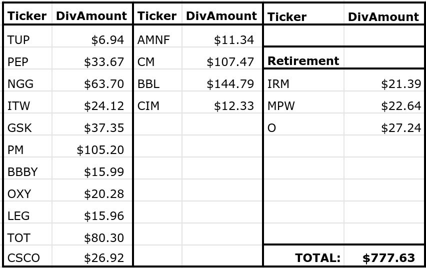 Lanny's January Dividend Income Summary | Seeking Alpha