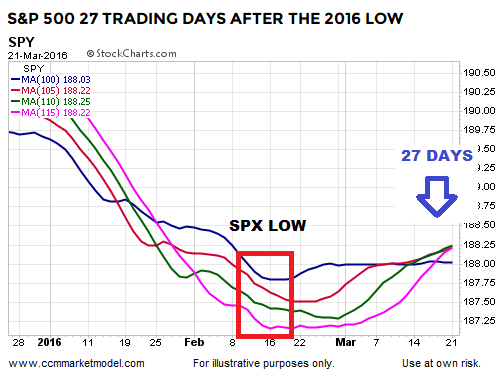 short-takes-ccm-spx-2016-spy-3.png