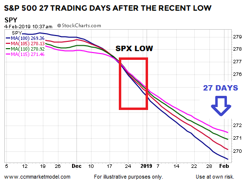 short-takes-ccm-spx-2019-27-spy.png
