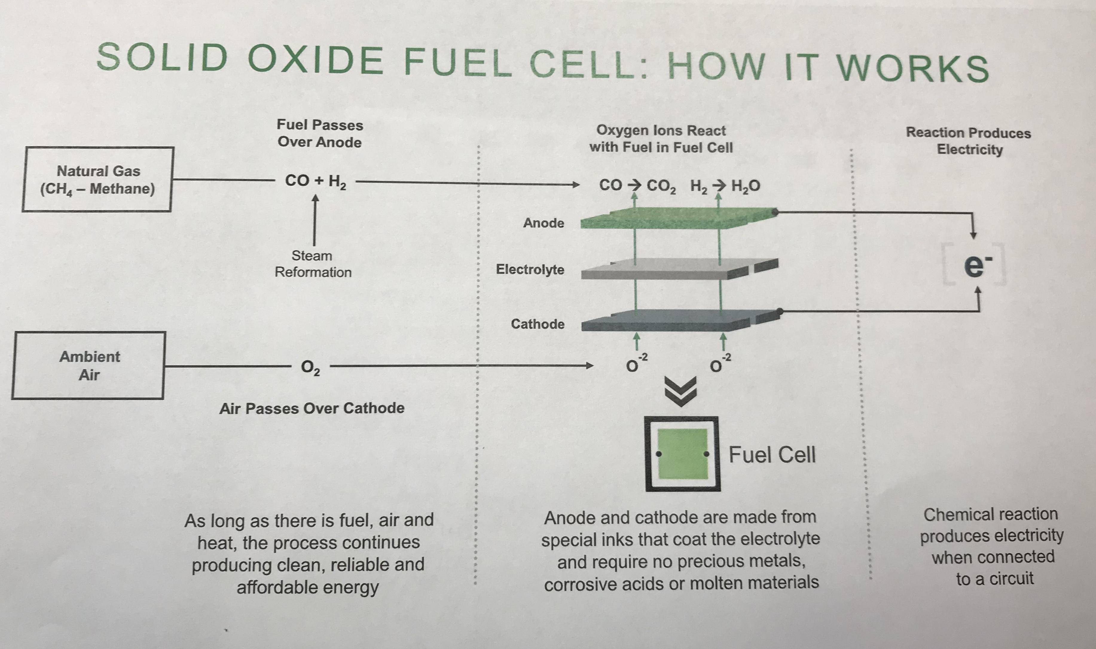 FuelCell Energy, Bloom, And Doosan: Business Models And