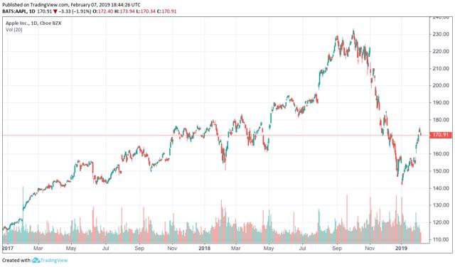 Apple Stock: AAPL