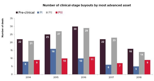 PrudentBiotech.com ~ Biotech M&A by Deal Phase ~ Source: EvaluatePharma