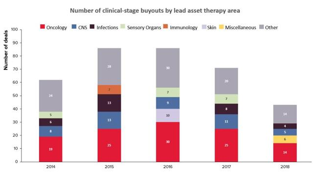 PrudentBiotech.com ~ Biotech M&A by Therapy Area ~ Source: EvaluatePharma