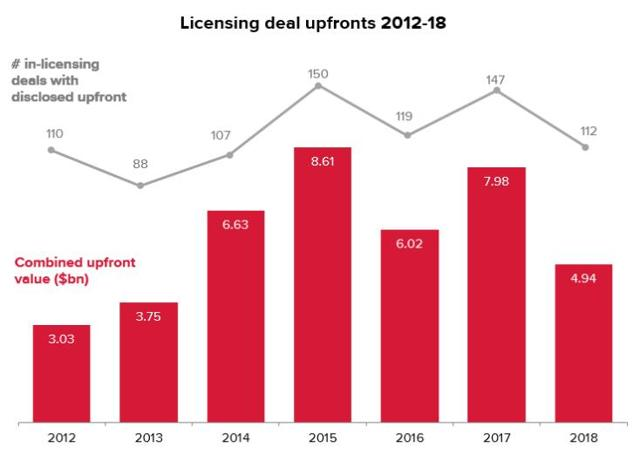 PrudentBiotech.com ~ Biotech Licensing Deals 2012-18 ~ Source: EvaluatePharma