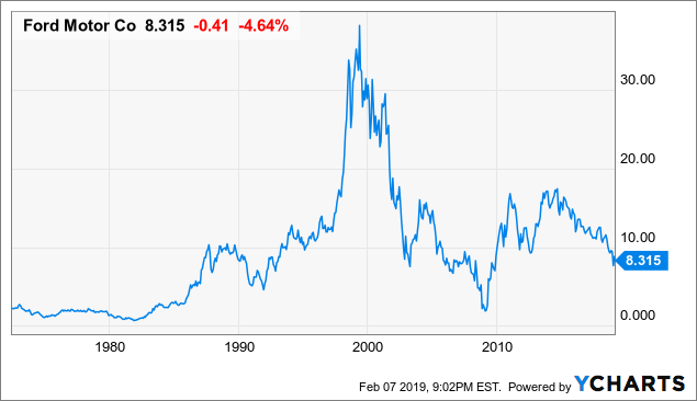 Gm stock since ipo