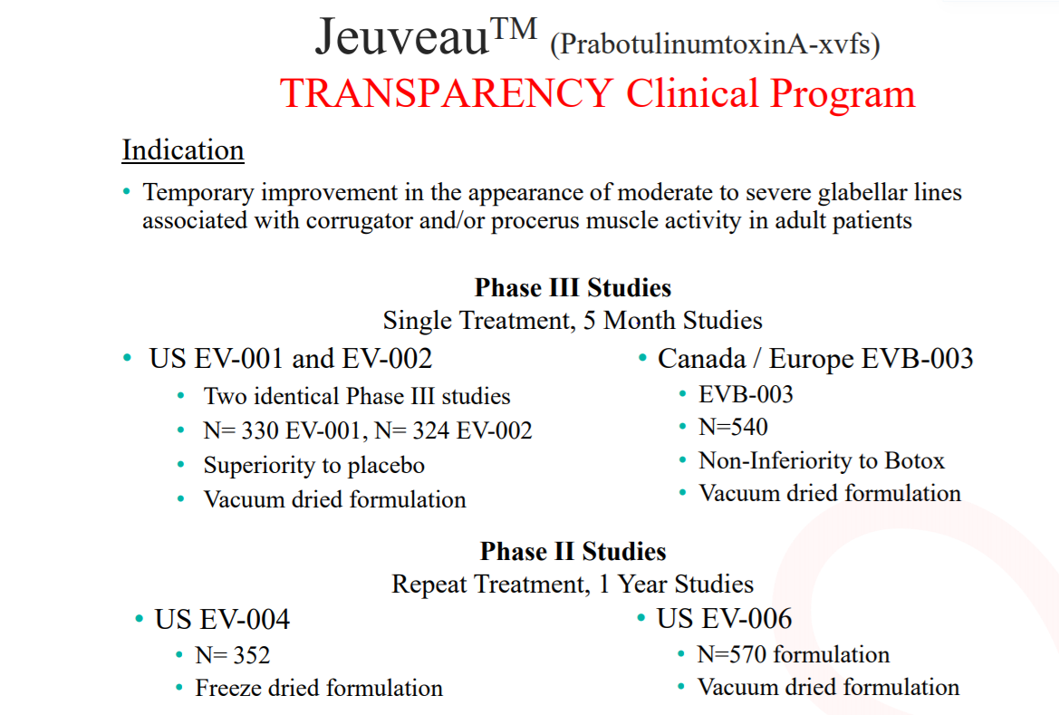 Evolus: Recently Approved Jeuveau A Direct Threat To Botox