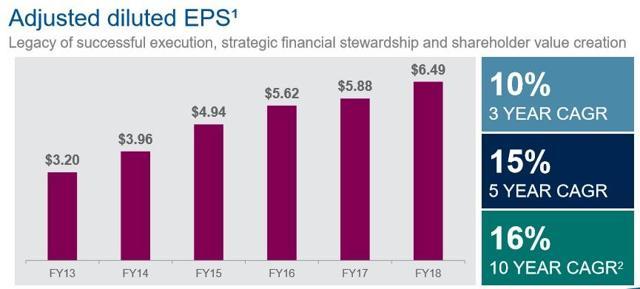 AmerisourceBergen EPS growth