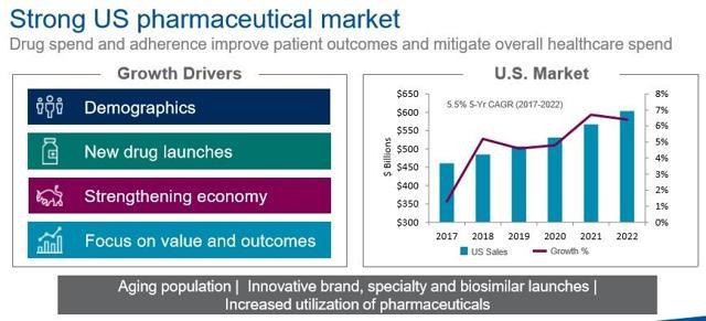 U.S. healthcare market