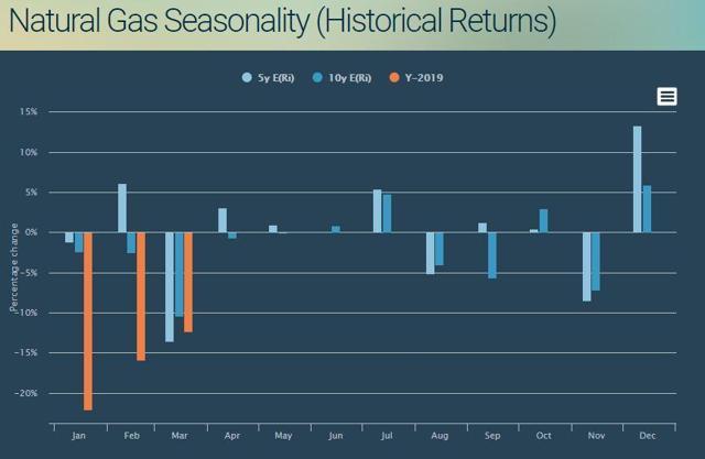 natural gas seasonal chart