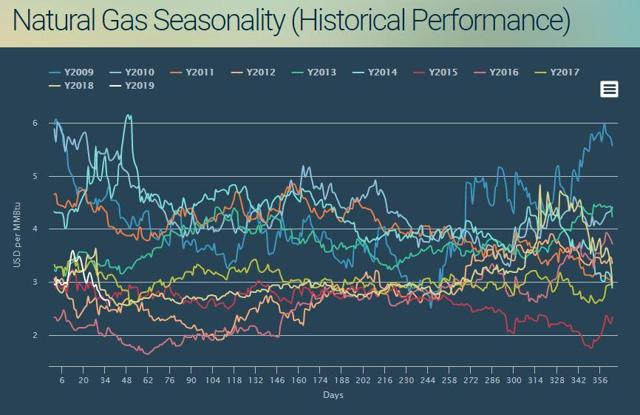natural gas seasonality