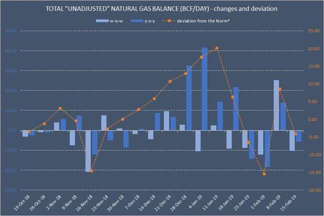total natural gas supply demand balance and forecast