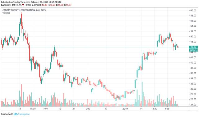 Canopy Growth Stock: CGC