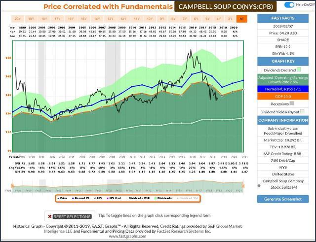 CPB FAST Graph