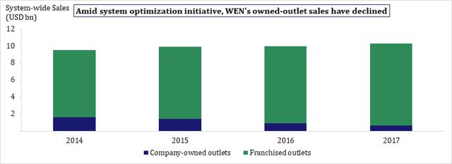 System-wide sales distribution
