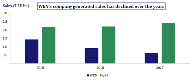 WEN Comapny generated sales against QSR