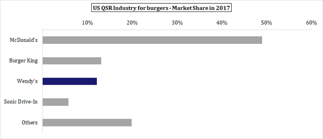 Market Share of US QSR Industry 2017